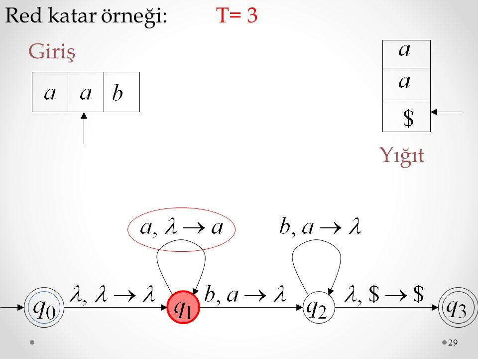 29 Red katar örneği: Giriş T= 3 Yığıt