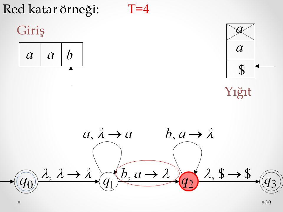 30 Red katar örneği: Giriş T=4T=4 Yığıt
