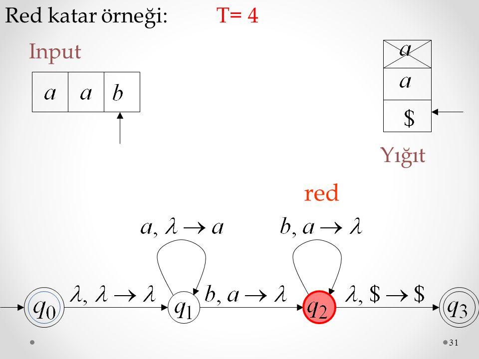31 Red katar örneği: Input T= 4 Yığıt red