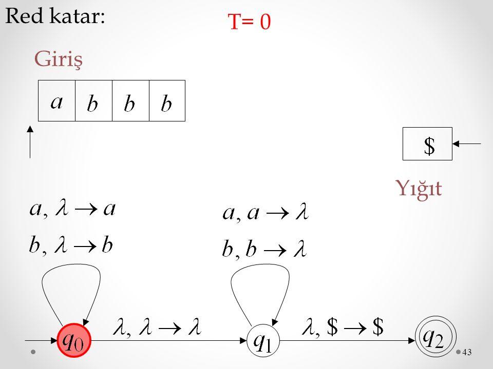 43 Red katar: Giriş T= 0 Yığıt