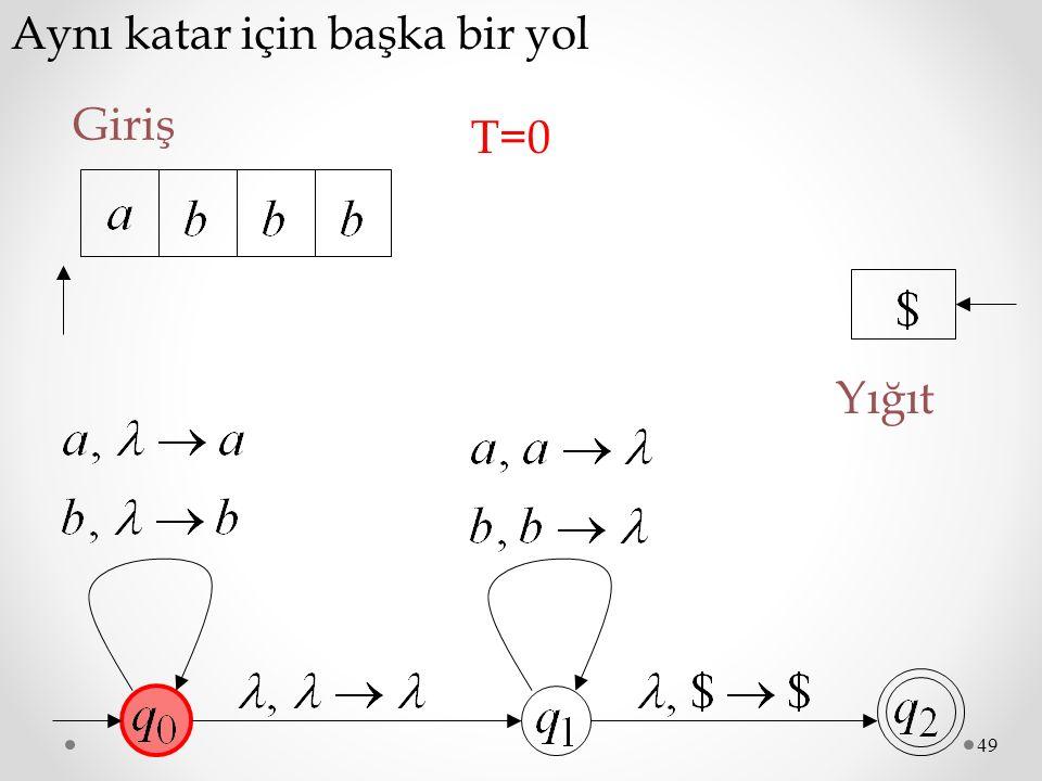 49 Aynı katar için başka bir yol Giriş T=0T=0 Yığıt