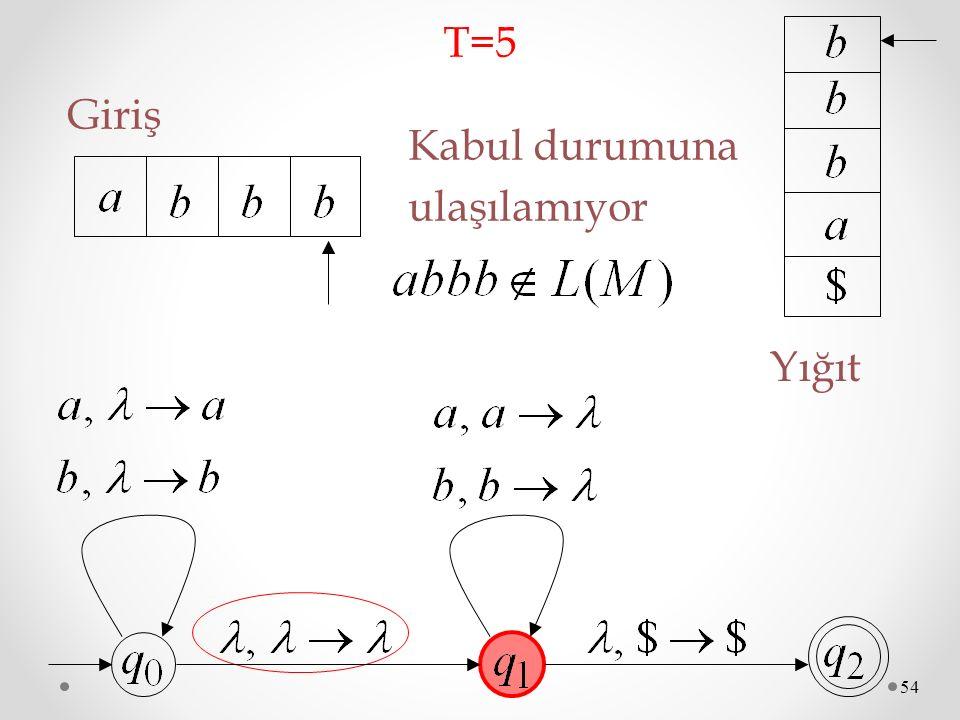 54 Giriş T=5T=5 Yığıt Kabul durumuna ulaşılamıyor