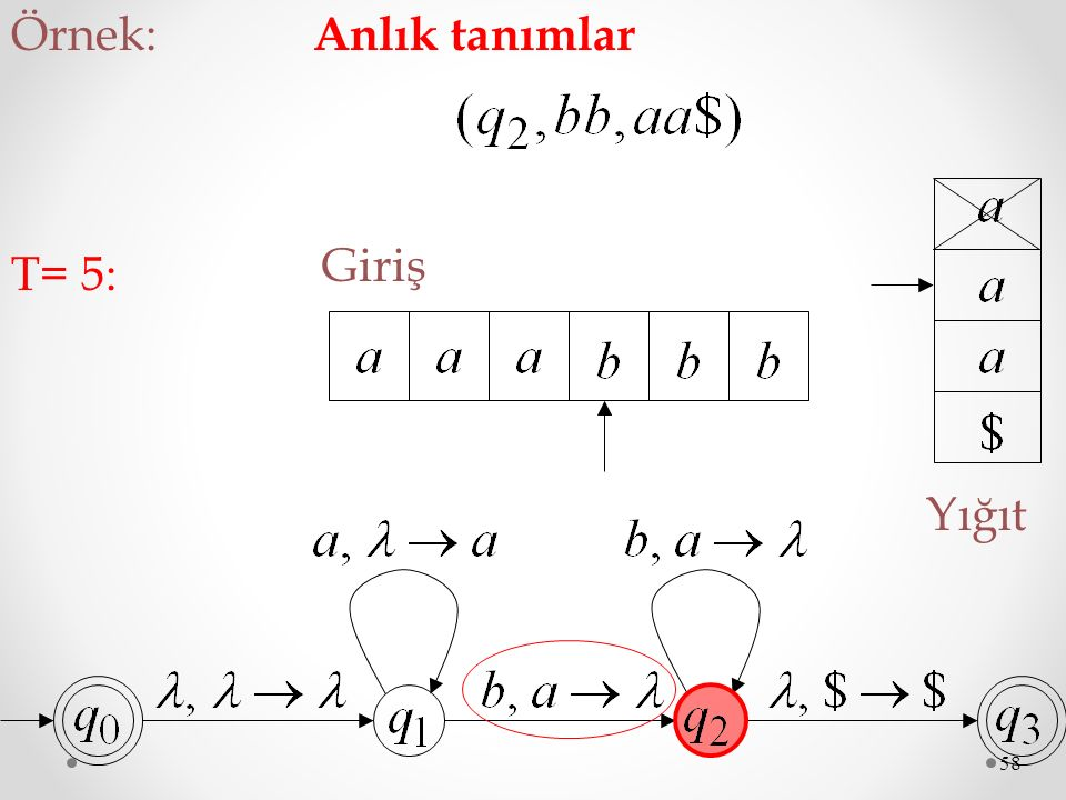 58 Giriş Yığıt T= 5: Örnek: Anlık tanımlar
