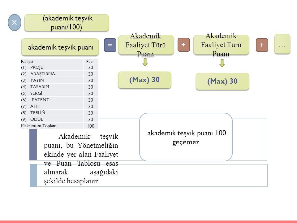 X (akademik teşvik puanı/100) akademik teşvik puanı FaaliyetPuan (1) PROJE 30 (2) ARAŞTIRMA 30 (3) YAYIN 30 (4) TASARIM 30 (5) SERG İ 30 (6) PATENT 30
