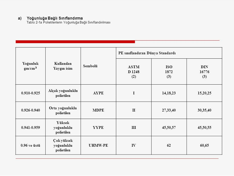 a)Yoğunluğa Bağlı Sınıflandırma Tablo 2-1a Polietilenlerin Yoğunluğa Bağlı Sınıflandırılması Yoğunluk gm/cm ³ Kullanılan Yaygın isim Sembolü PE sınıflandıran Dünya Standardı ASTM D 1248 (2) ISO 1872 (3) DIN 16776 (3) 0.910-0.925 Alçak yoğunluklu polietilen AYPEI14,18,2315,20,25 0.926-0.940 Orta yoğunluklu polietilen MDPEII27,33,4030,35,40 0.941-0.959 Yüksek yoğunluklu polietilen YYPEIII45,50,5745,50,55 0.96 ve üstü Çok yüksek yoğunluklu polietilen UHMW-PEIV6260,65