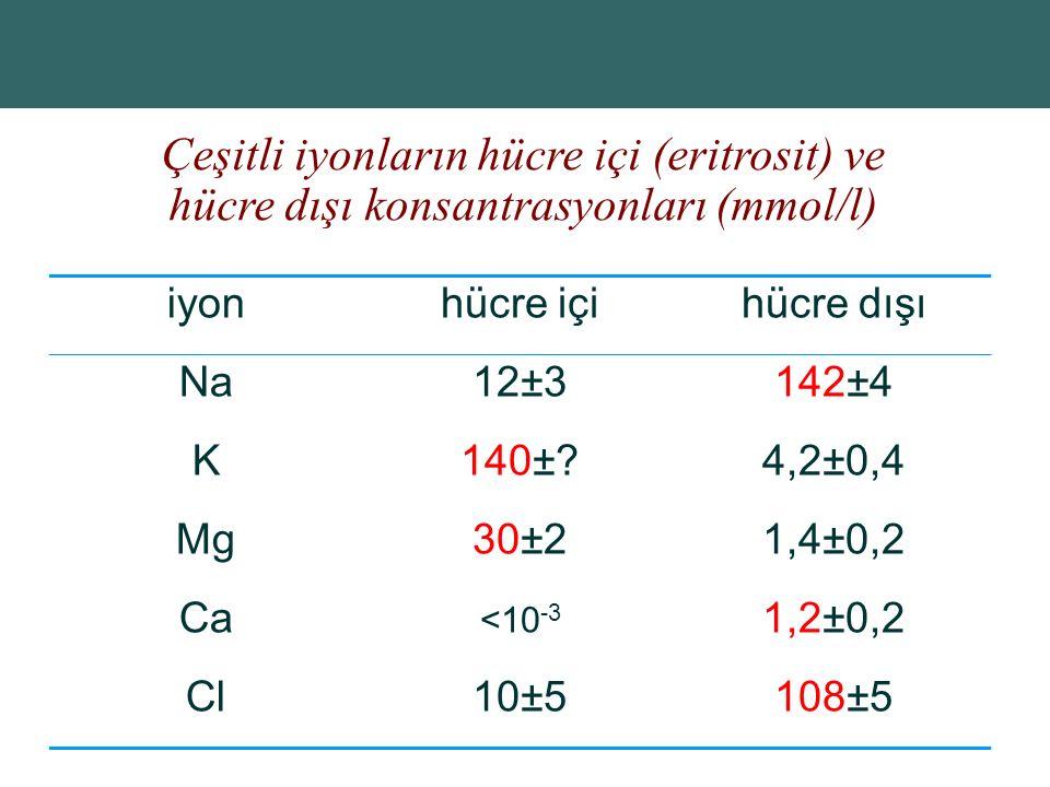 Copyright © 2004 Pearson Education, Inc., publishing as Benjamin Cummings Çeşitli iyonların hücre içi (eritrosit) ve hücre dışı konsantrasyonları (mmol/l) iyonhücre içihücre dışı Na12±3142±4 K140±?4,2±0,4 Mg30±21,4±0,2 Ca <10 -3 1,2±0,2 Cl10±5108±5