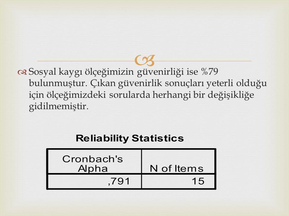   Sosyal kaygı ölçeğimizin güvenirliği ise %79 bulunmuştur.