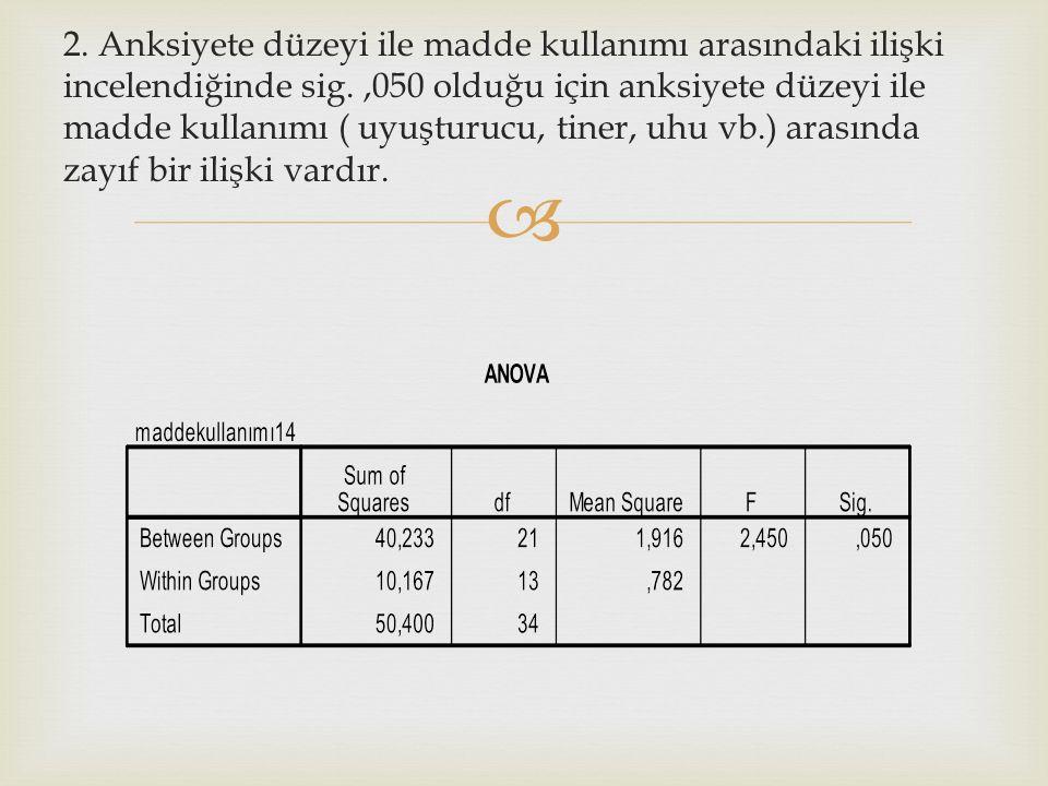  2. Anksiyete düzeyi ile madde kullanımı arasındaki ilişki incelendiğinde sig.,050 olduğu için anksiyete düzeyi ile madde kullanımı ( uyuşturucu, tin