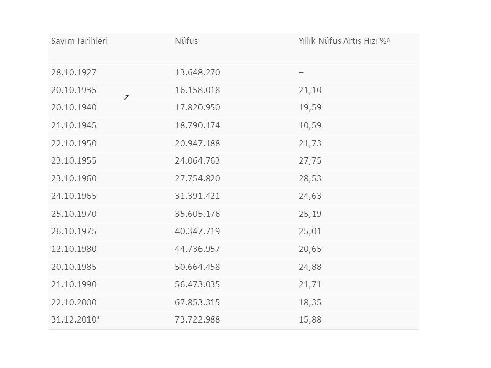 Sayım TarihleriNüfusYıllık Nüfus Artış Hızı % 0 28.10.192713.648.270– 20.10.193516.158.01821,10 20.10.194017.820.95019,59 21.10.194518.790.17410,59 22