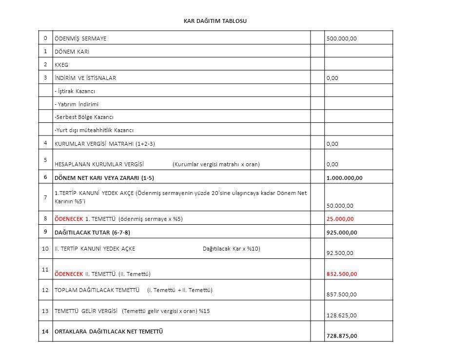 KAR DAĞITIM TABLOSU 0 ÖDENMİŞ SERMAYE 500.000,00 1 DÖNEM KARI 2 KKEG 3 İNDİRİM VE İSTİSNALAR 0,00 - İştirak Kazancı - Yatırım İndirimi -Serbest Bölge Kazancı -Yurt dışı müteahhitlik Kazancı 4 KURUMLAR VERGİSİ MATRAHI (1+2-3) 0,00 5 HESAPLANAN KURUMLAR VERGİSİ (Kurumlar vergisi matrahı x oran) 0,00 6 DÖNEM NET KARI VEYA ZARARI (1-5) 1.000.000,00 7 1.TERTİP KANUNİ YEDEK AKÇE (Ödenmiş sermayenin yüzde 20 sine ulaşıncaya kadar Dönem Net Karının %5 i 50.000,00 8 ÖDENECEK 1.