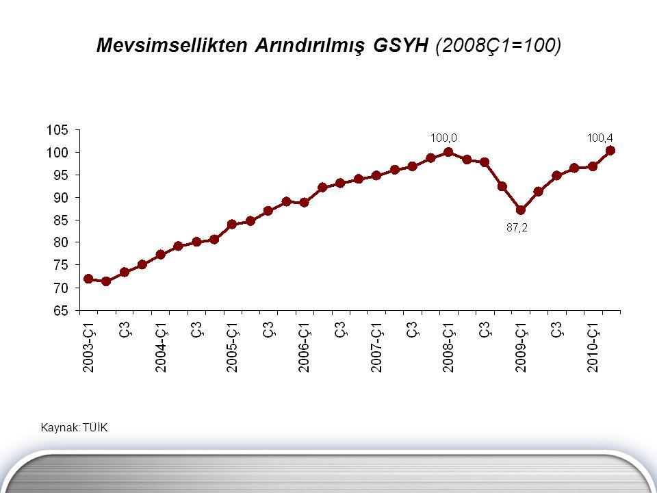 Mevsimsellikten Arındırılmış GSYH (2008Ç1=100) Kaynak: TÜİK