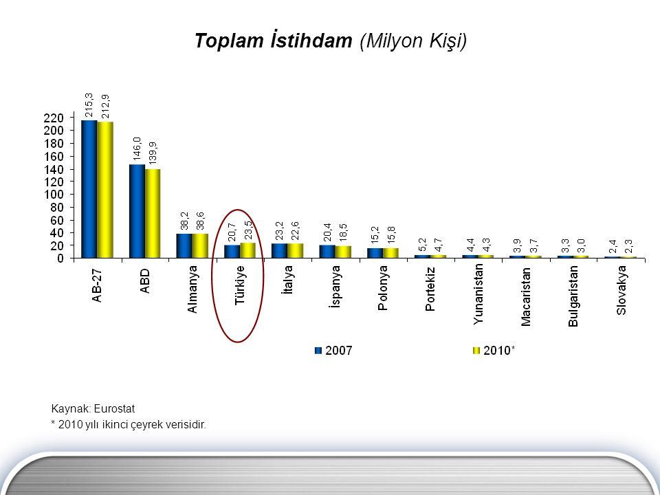 Toplam İstihdam (Milyon Kişi) Kaynak: Eurostat * 2010 yılı ikinci çeyrek verisidir.