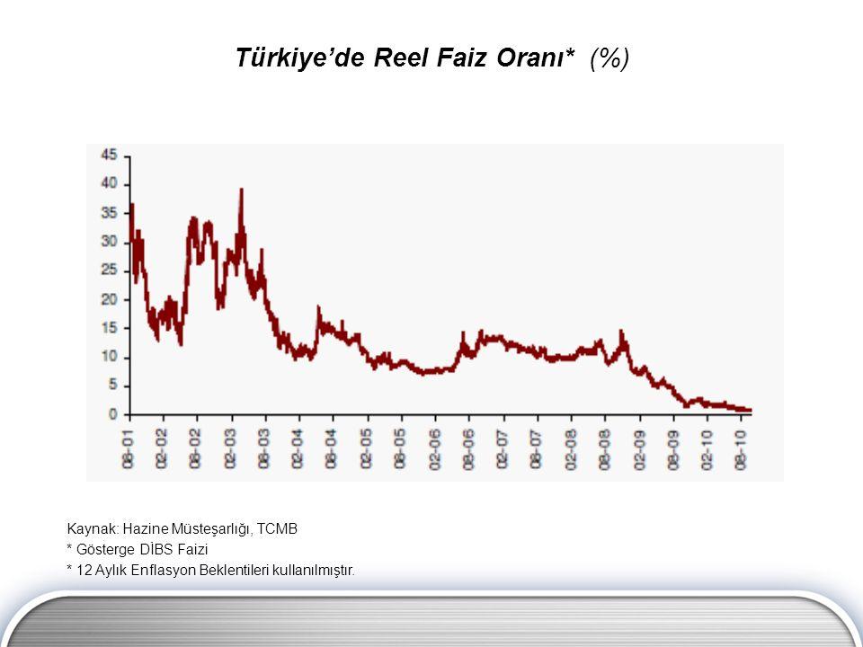 Kaynak: Hazine Müsteşarlığı, TCMB * Gösterge DİBS Faizi * 12 Aylık Enflasyon Beklentileri kullanılmıştır.