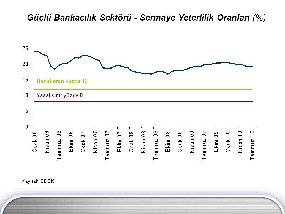 Güçlü Bankacılık Sektörü - Sermaye Yeterlilik Oranları (%) Kaynak: BDDK