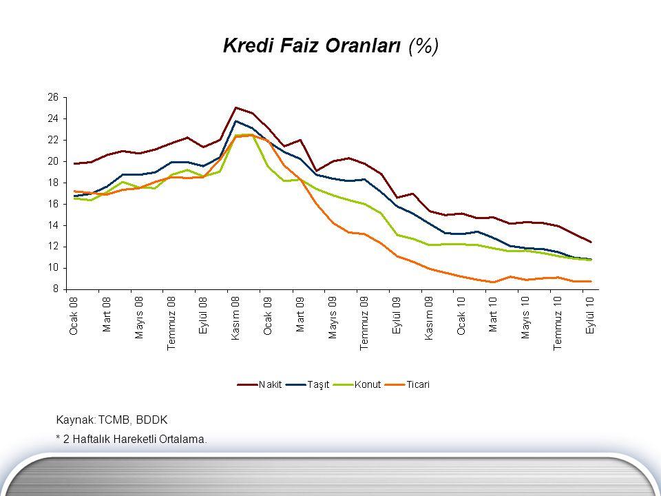 Kaynak: TCMB, BDDK * 2 Haftalık Hareketli Ortalama. Kredi Faiz Oranları (%)