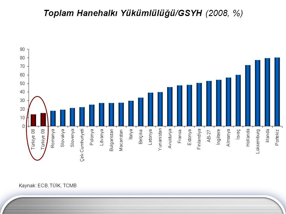Toplam Hanehalkı Yükümlülüğü/GSYH (2008, %) Kaynak: ECB, TÜİK, TCMB