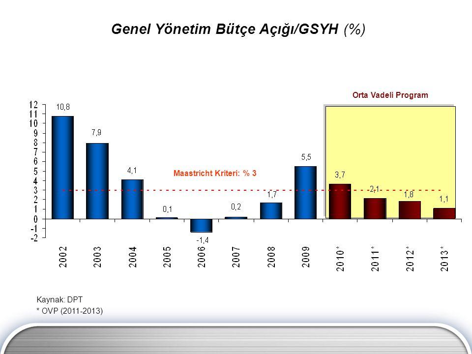 Maastricht Kriteri: % 3 Orta Vadeli Program Genel Yönetim Bütçe Açığı/GSYH (%) Kaynak: DPT * OVP (2011-2013)