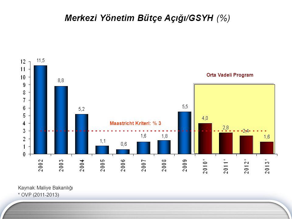 Maastricht Kriteri: % 3 Orta Vadeli Program Merkezi Yönetim Bütçe Açığı/GSYH (%) Kaynak: Maliye Bakanlığı * OVP (2011-2013)