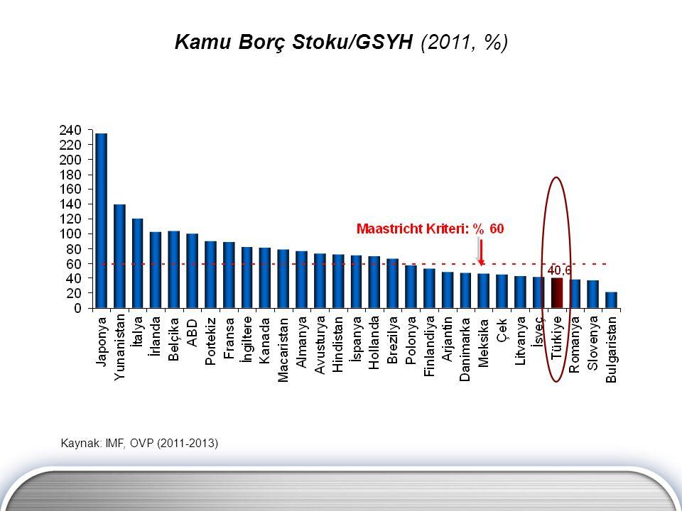 Kaynak: IMF, OVP (2011-2013) Kamu Borç Stoku/GSYH (2011, %)