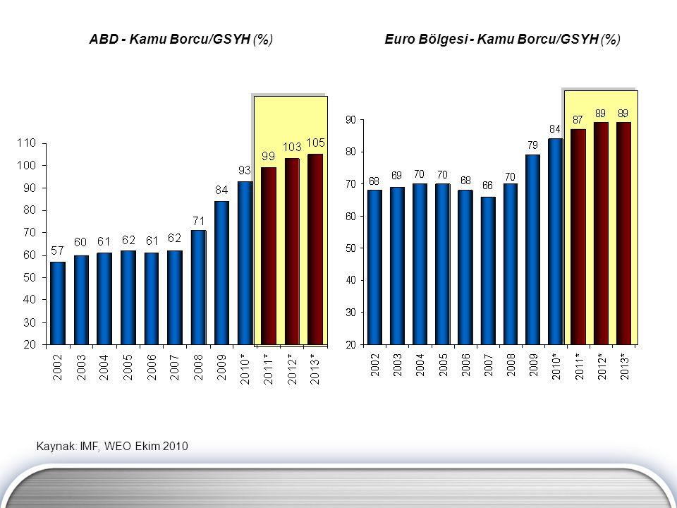 ABD - Kamu Borcu/GSYH (%)Euro Bölgesi - Kamu Borcu/GSYH (%) Kaynak: IMF, WEO Ekim 2010