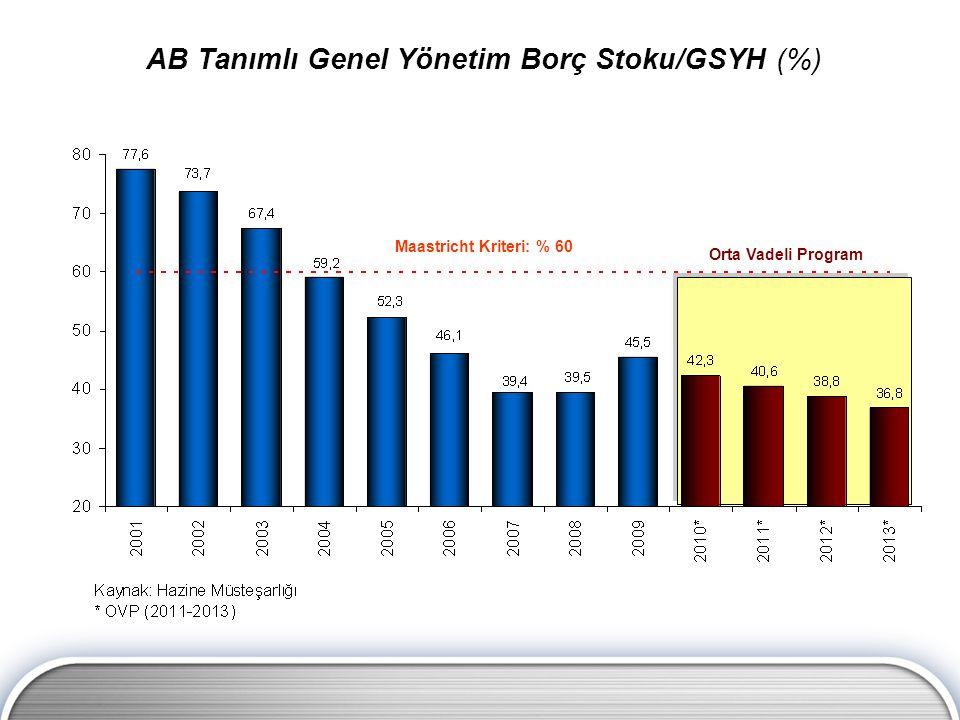 Maastricht Kriteri: % 60 Orta Vadeli Program AB Tanımlı Genel Yönetim Borç Stoku/GSYH (%)