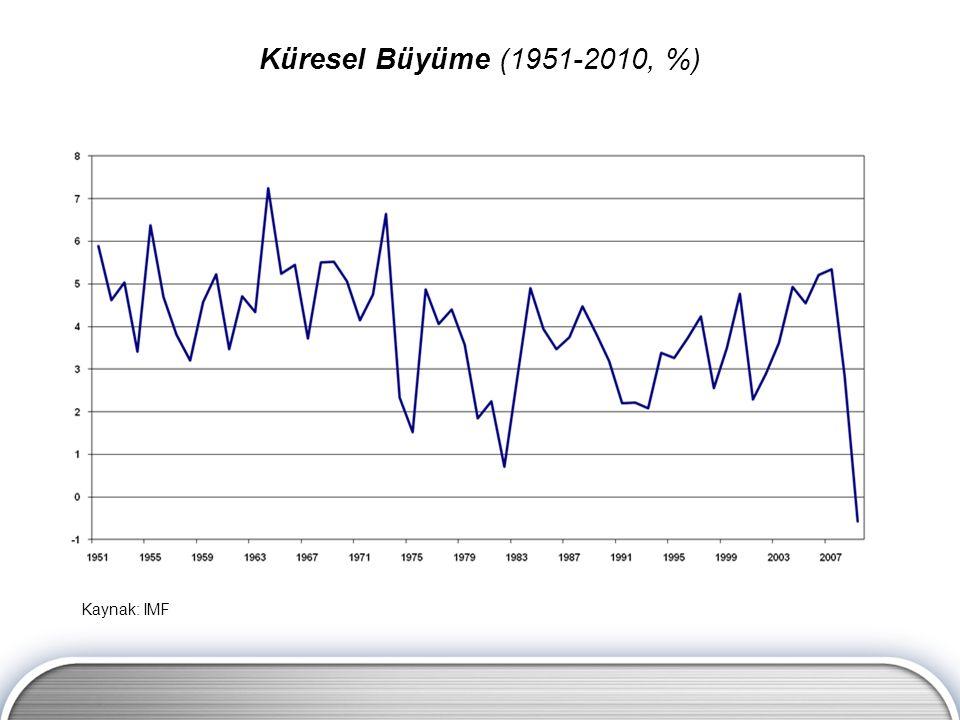 Küresel Büyüme (1951-2010, %) Kaynak: IMF