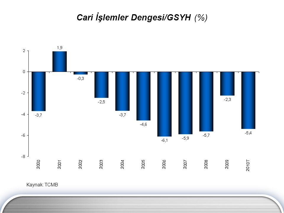 Kaynak: TCMB Cari İşlemler Dengesi/GSYH (%)