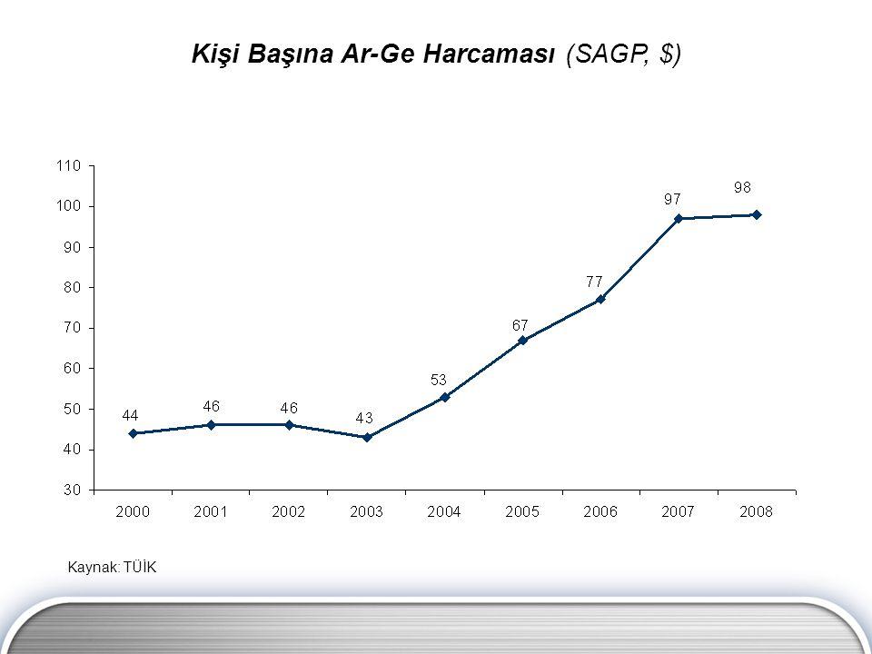 Kaynak: TÜİK Kişi Başına Ar-Ge Harcaması (SAGP, $)