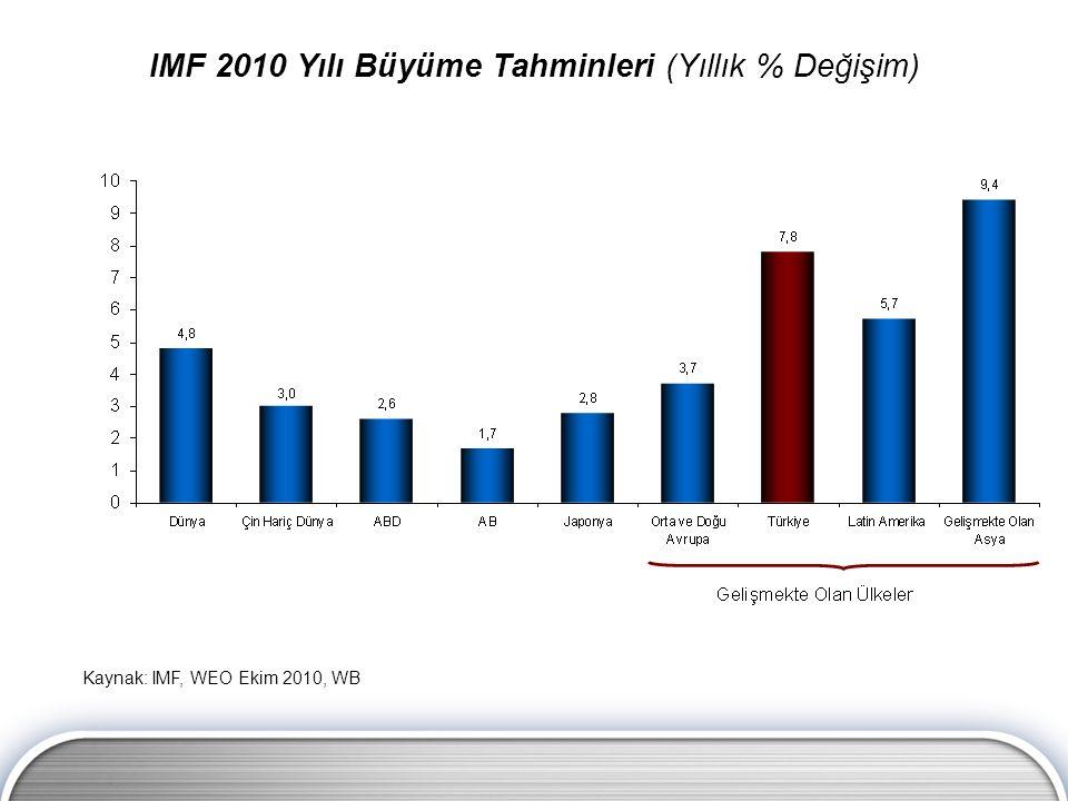 IMF 2010 Yılı Büyüme Tahminleri (Yıllık % Değişim) Kaynak: IMF, WEO Ekim 2010, WB