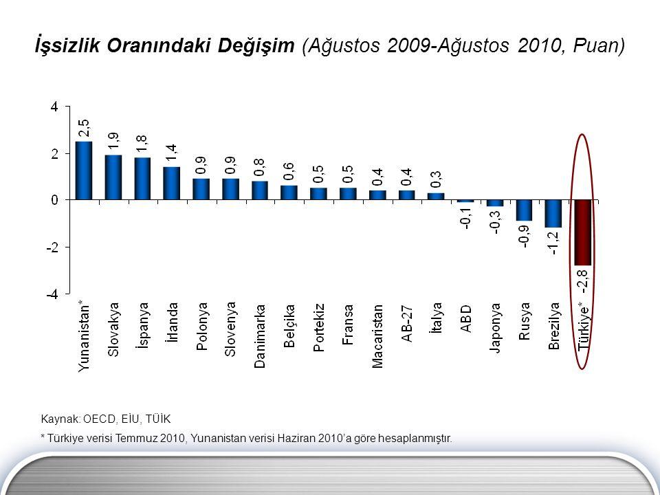 Kaynak: OECD, EİU, TÜİK * Türkiye verisi Temmuz 2010, Yunanistan verisi Haziran 2010'a göre hesaplanmıştır.