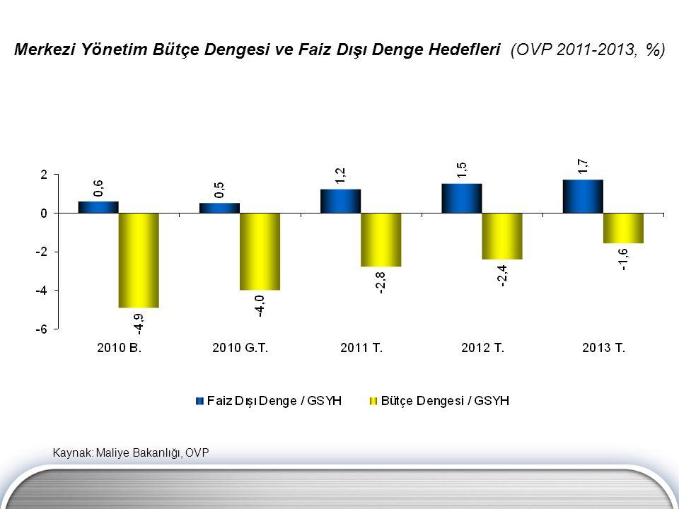 Merkezi Yönetim Bütçe Dengesi ve Faiz Dışı Denge Hedefleri (OVP 2011-2013, %) Kaynak: Maliye Bakanlığı, OVP
