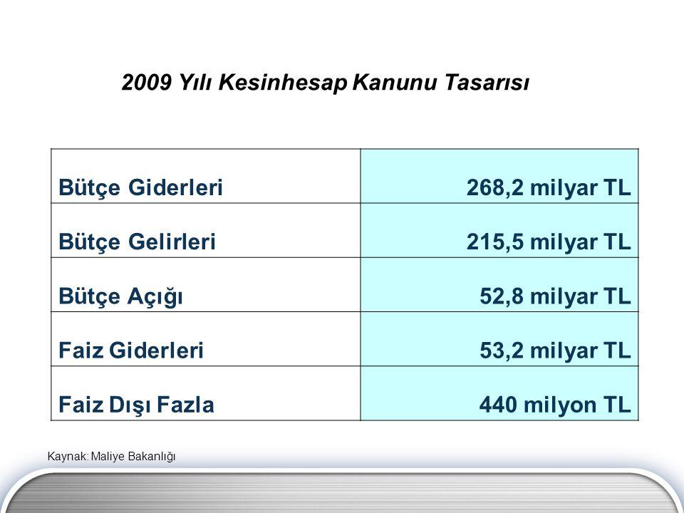 2009 Yılı Kesinhesap Kanunu Tasarısı Bütçe Giderleri268,2 milyar TL Bütçe Gelirleri215,5 milyar TL Bütçe Açığı52,8 milyar TL Faiz Giderleri53,2 milyar TL Faiz Dışı Fazla440 milyon TL Kaynak: Maliye Bakanlığı