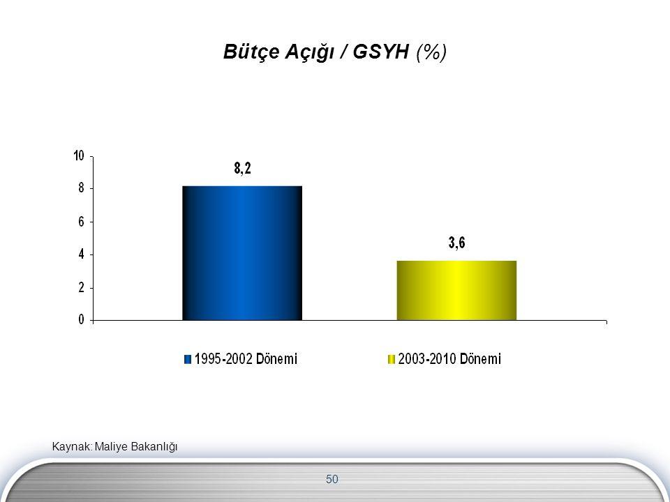 50 Bütçe Açığı / GSYH (%) Kaynak: Maliye Bakanlığı