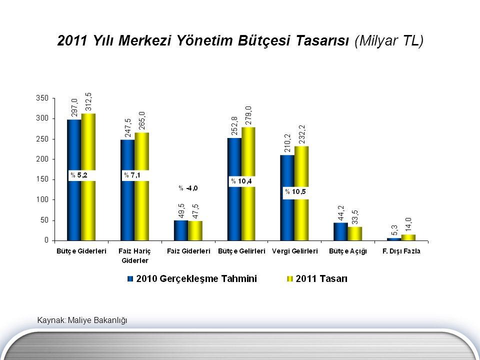 2011 Yılı Merkezi Yönetim Bütçesi Tasarısı (Milyar TL) Kaynak: Maliye Bakanlığı