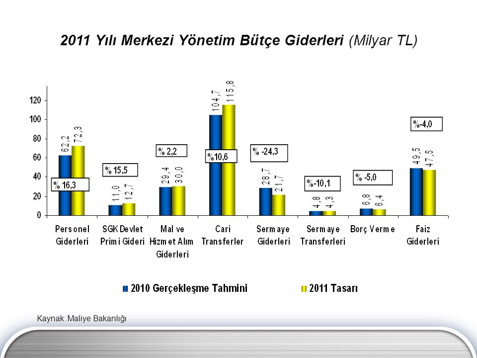 2011 Yılı Merkezi Yönetim Bütçe Giderleri (Milyar TL) Kaynak: Maliye Bakanlığı