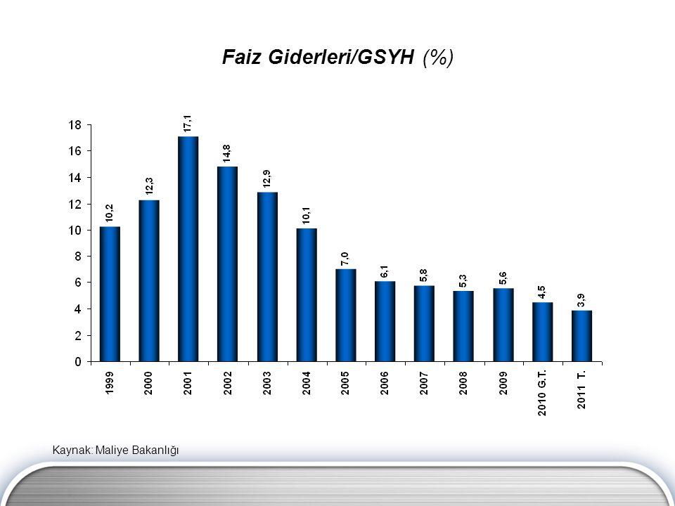 Faiz Giderleri/GSYH (%) Kaynak: Maliye Bakanlığı