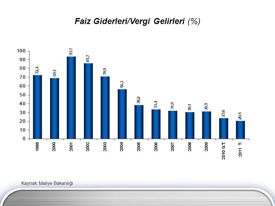 Faiz Giderleri/Vergi Gelirleri (%) Kaynak: Maliye Bakanlığı
