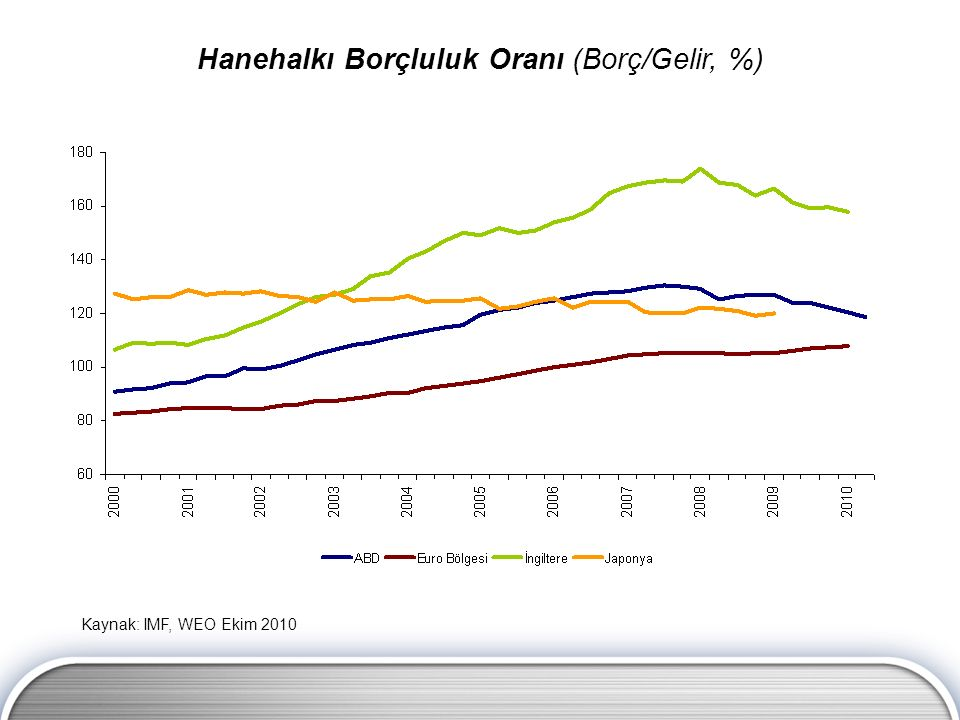 Kaynak: IMF, WEO Ekim 2010 Hanehalkı Borçluluk Oranı (Borç/Gelir, %)