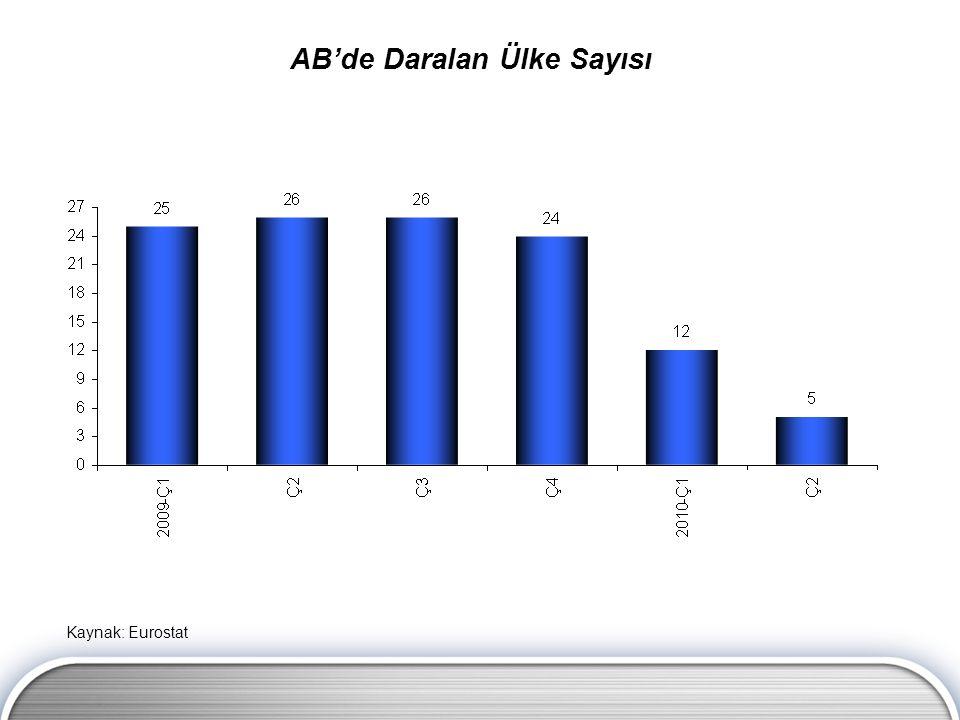AB'de Daralan Ülke Sayısı Kaynak: Eurostat
