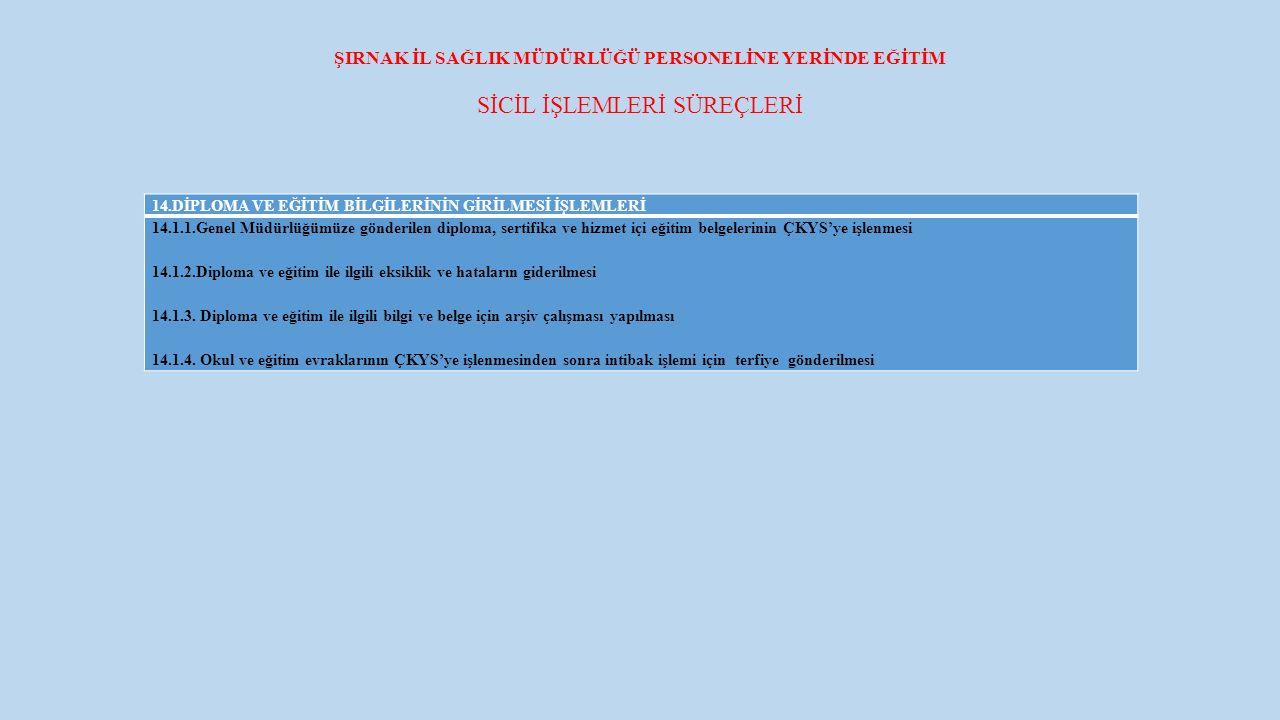 ŞIRNAK İL SAĞLIK MÜDÜRLÜĞÜ PERSONELİNE YERİNDE EĞİTİM SİCİL İŞLEMLERİ SÜREÇLERİ 14.DİPLOMA VE EĞİTİM BİLGİLERİNİN GİRİLMESİ İŞLEMLERİ 14.1.1.Genel Müdürlüğümüze gönderilen diploma, sertifika ve hizmet içi eğitim belgelerinin ÇKYS'ye işlenmesi 14.1.2.Diploma ve eğitim ile ilgili eksiklik ve hataların giderilmesi 14.1.3.