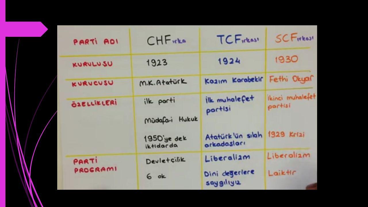 Cumhuriyet Halk Fırkası İlk TBMM de kurtuluş savaşı kazanılmadan bazı gruplaşmalar olmuş ve Tesanüt,İstiklâl ve Islahat gibi gruplar oluşmuştu.