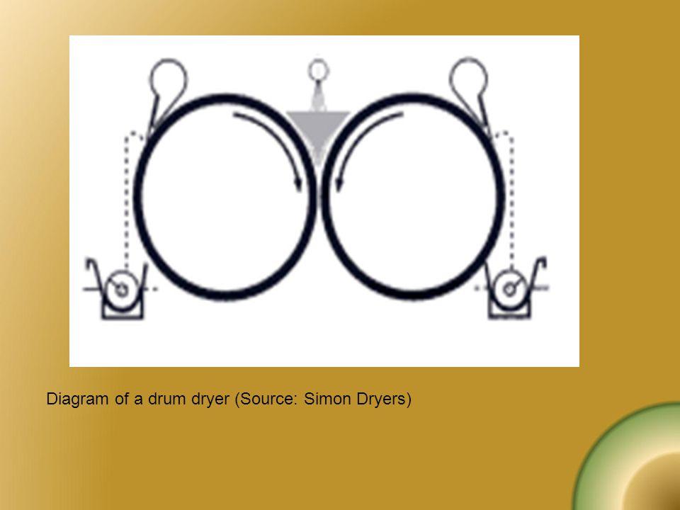 Diagram of a drum dryer (Source: Simon Dryers)
