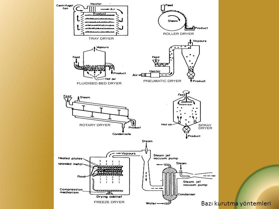 Püskürtme metodu ile üretim b)Püskürtülen sütün sıcak havayla kurutulması: Kurutma odasına 60-70 O C'lerde püskürtülen süt sıcak havayla kurur.