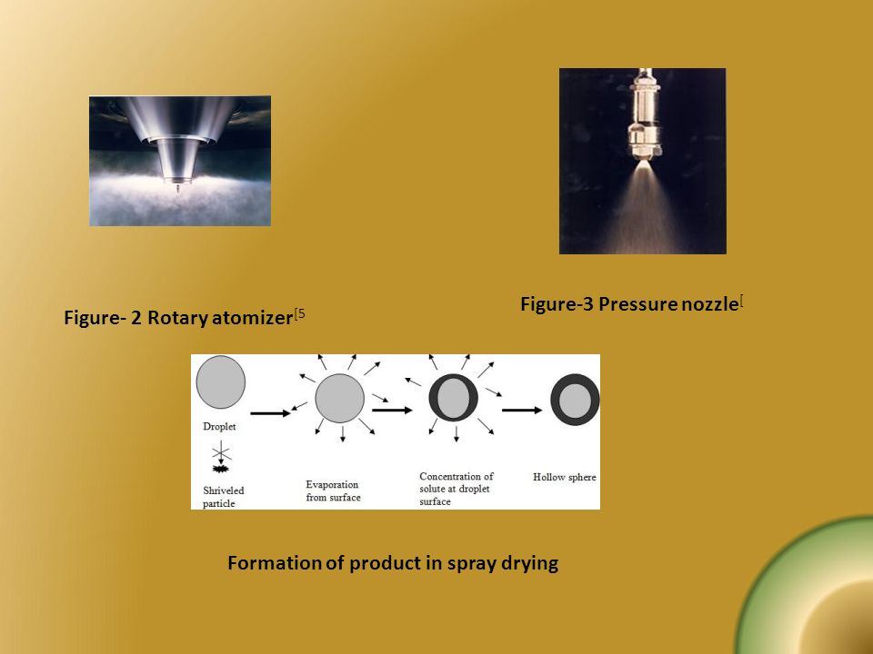 Figure- 2 Rotary atomizer [5 Figure-3 Pressure nozzle [ Formation of product in spray drying