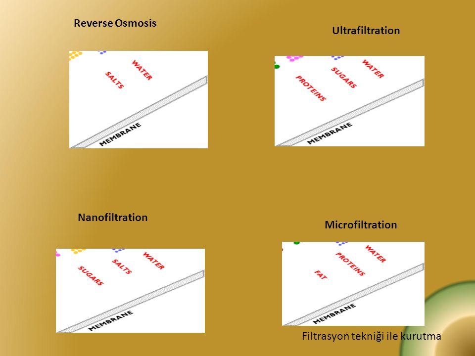 Reverse Osmosis Nanofiltration Ultrafiltration Microfiltration Filtrasyon tekniği ile kurutma