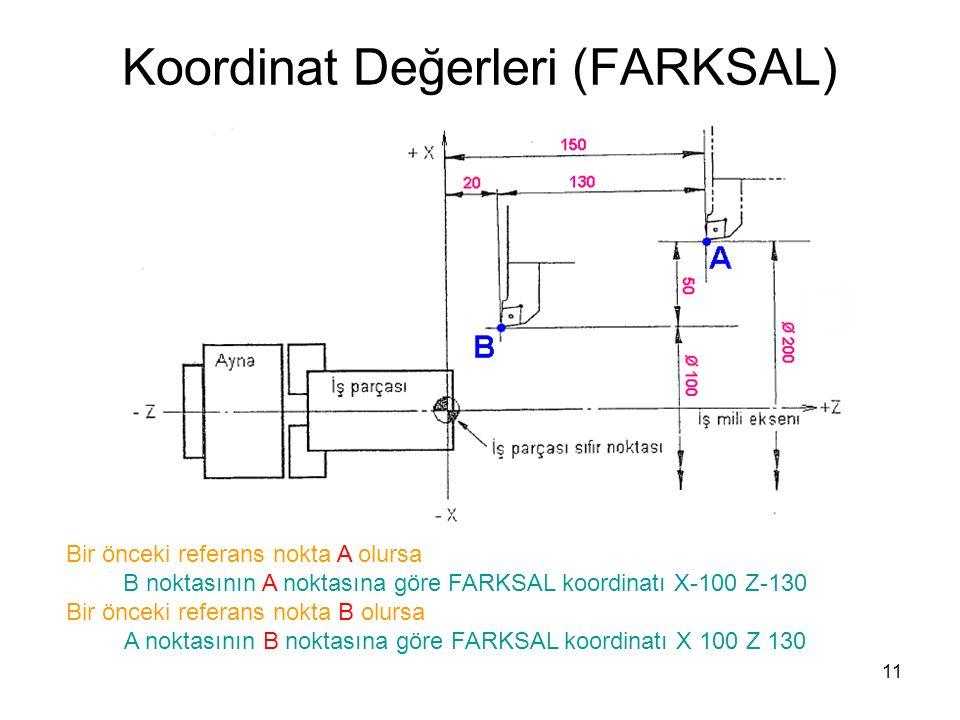 Koordinat Değerleri (FARKSAL) Bir önceki referans nokta A olursa B noktasının A noktasına göre FARKSAL koordinatı X-100 Z-130 Bir önceki referans nokta B olursa A noktasının B noktasına göre FARKSAL koordinatı X 100 Z 130 11