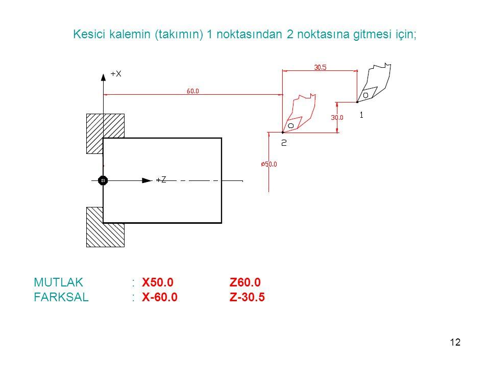 Kesici kalemin (takımın) 1 noktasından 2 noktasına gitmesi için; MUTLAK : X50.0 Z60.0 FARKSAL: X-60.0 Z-30.5 12