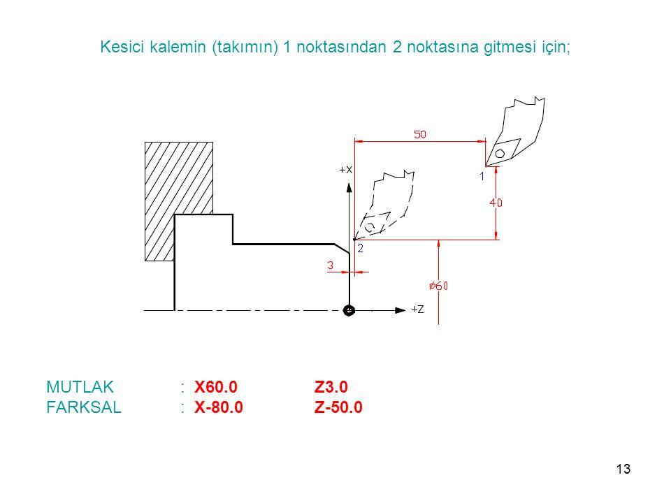 Kesici kalemin (takımın) 1 noktasından 2 noktasına gitmesi için; MUTLAK : X60.0 Z3.0 FARKSAL: X-80.0 Z-50.0 13