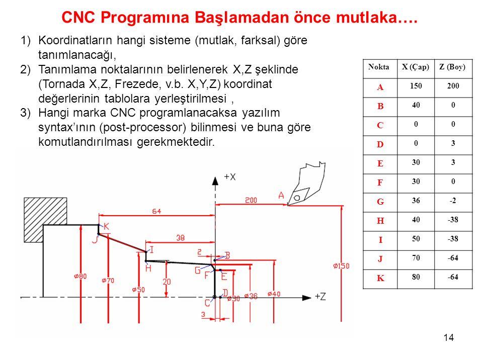 NoktaX (Çap)Z (Boy) A 150200 B 400 C 00 D 03 E 303 F 0 G 36-2 H 40-38 I 50-38 J 70-64 K 80-64 CNC Programına Başlamadan önce mutlaka….