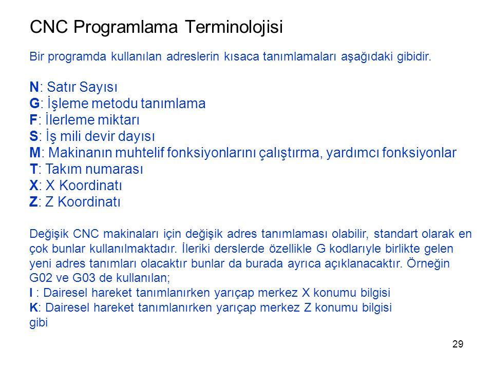 CNC Programlama Terminolojisi Bir programda kullanılan adreslerin kısaca tanımlamaları aşağıdaki gibidir.